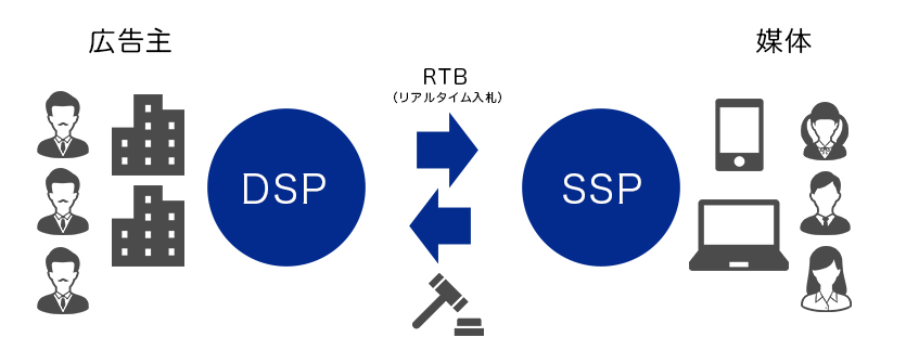 DSP/SSP