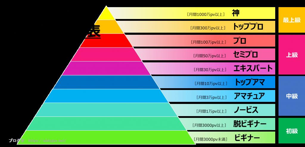 PV毎のブロガー番付表