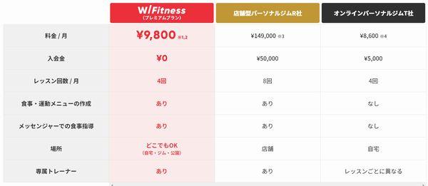 W_Fitness_料金プラン