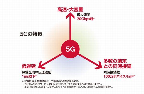 5G_超低遅延_多数同時接続