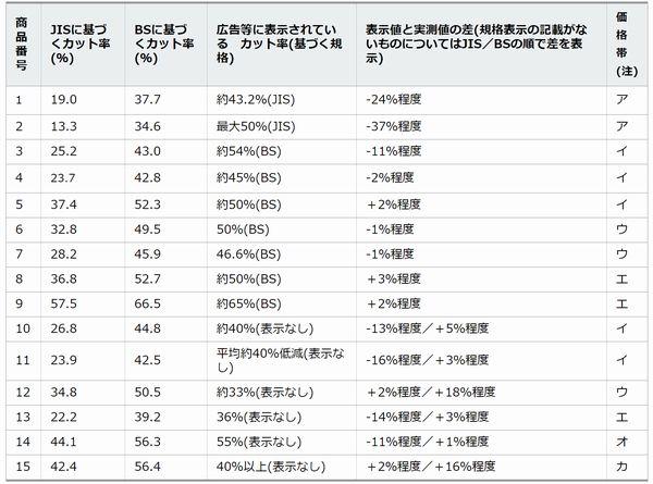 神奈川県で行われたブルーライトカットメガネの透過率テスト結果