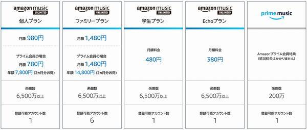 Amazon Music Unlimited_料金プラン