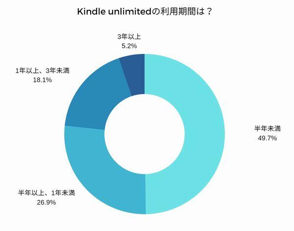 kindle unlimited_利用期間